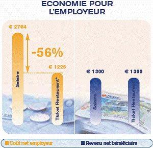 economie pour l'employeur
