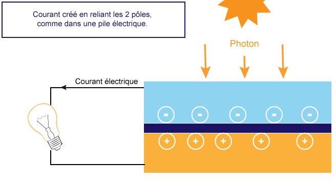 photovoltaique3
