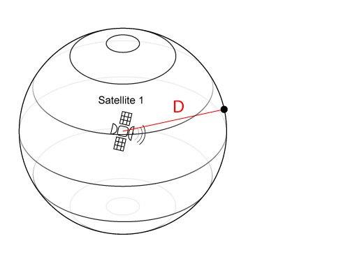 Géolocalisation par satellite