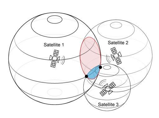 Localisation par satellite