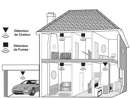 alarmes incendie. Black Bedroom Furniture Sets. Home Design Ideas