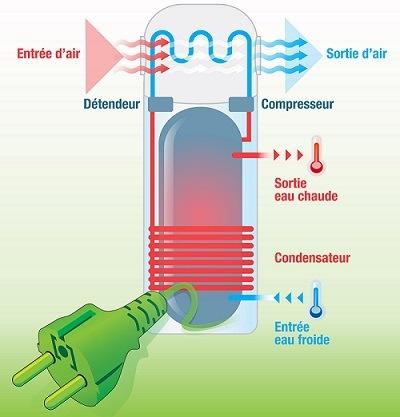 production d eau chaude avec une pompe chaleur. Black Bedroom Furniture Sets. Home Design Ideas