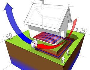 PAC géothermique à captage horizontal